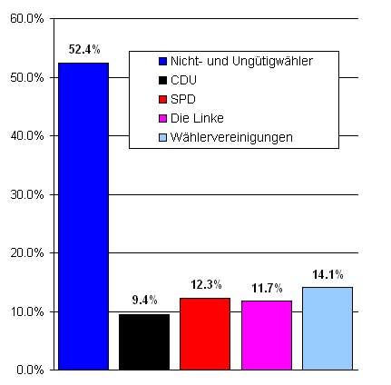 Kommunalwahl Brandenburg