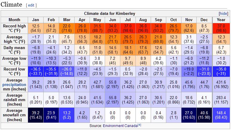 Climate Kimberley
