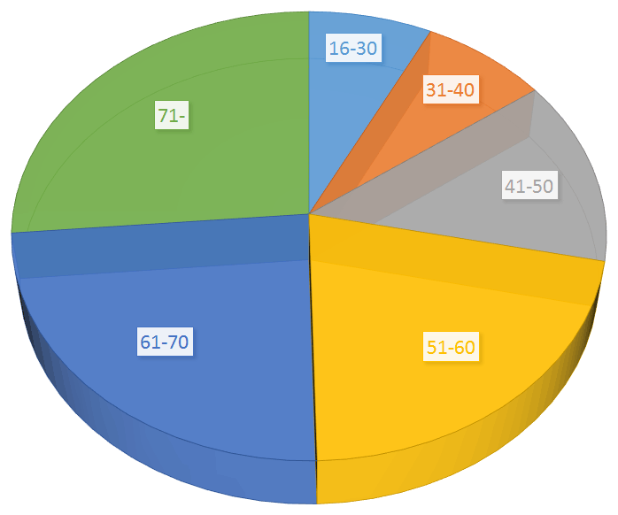 Altersstruktur der SPD-Mitglieder