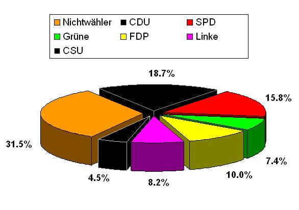 bundestagswahl2009