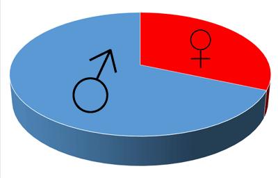 geschlechterverhaeltnis-spd