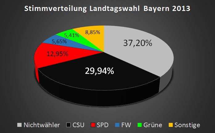 landtagswahl-bayern-2013