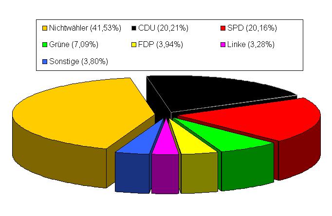 landtagswahl-nordrhein-westfalen-2010