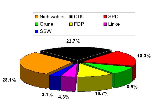 landtagswahl-schleswig-holstein-2009