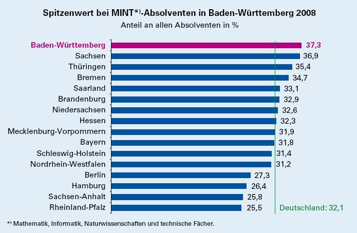 mint-absolventen-baden-wuerttemberg