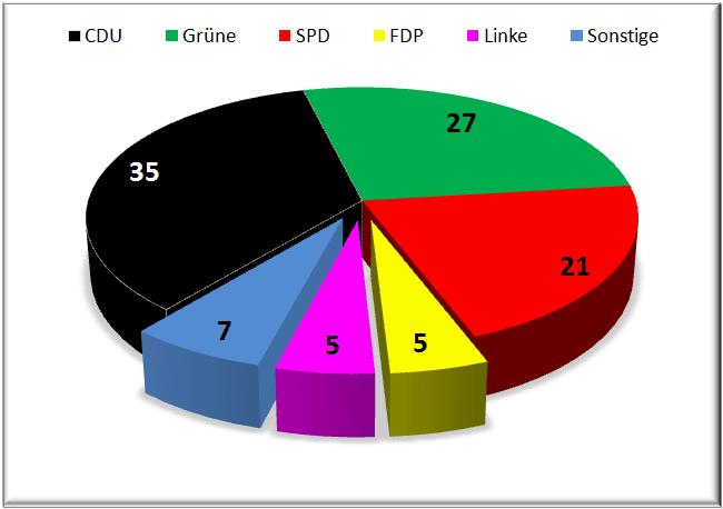 prognose-landtagswahl-2011-bawü
