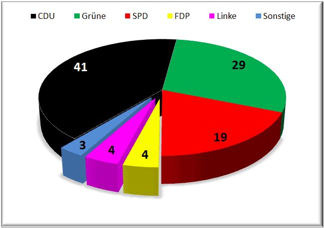 Focus Wahlumfrage
