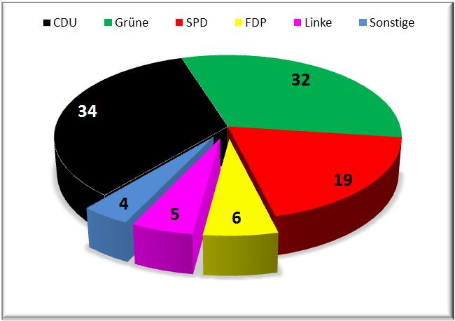 wahlprognose-baden-württemberg-landtagswahl-2011