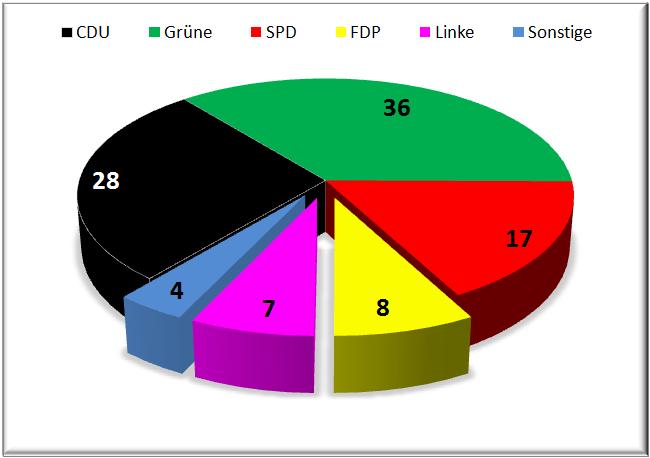 Wahlprognose Baden Württemberg